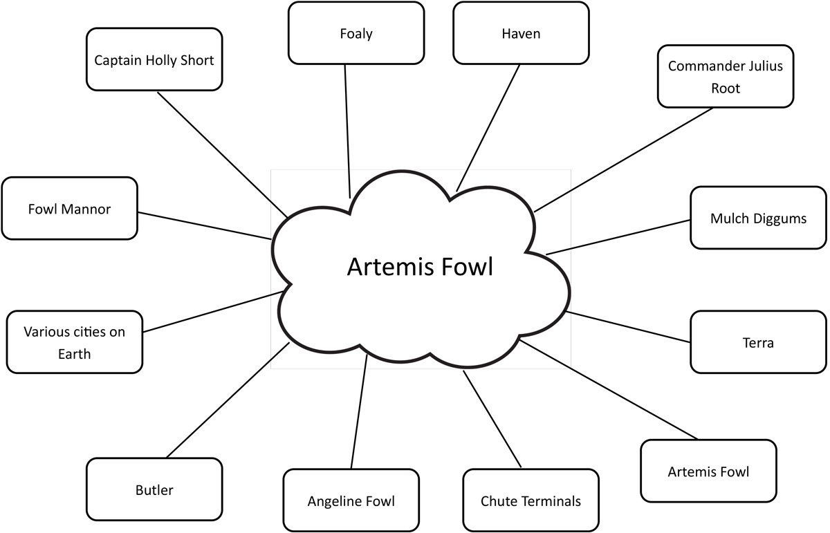 Artemis Fowl Activity sheet